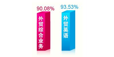 2013年证券从业辅导各科通过率