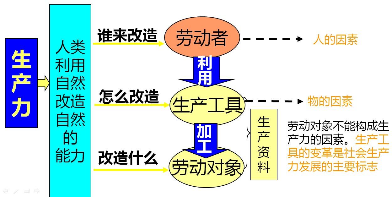 素描基础教程_生产关系的基础