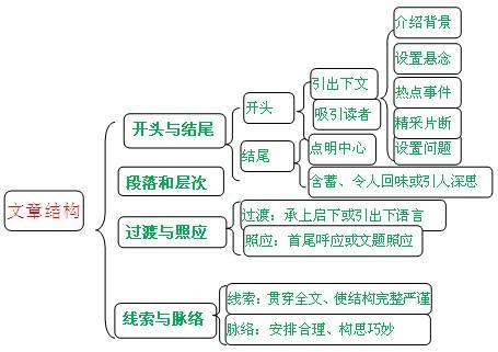 (高中版)中学语文知识地图考前梳理班(高考)第2讲