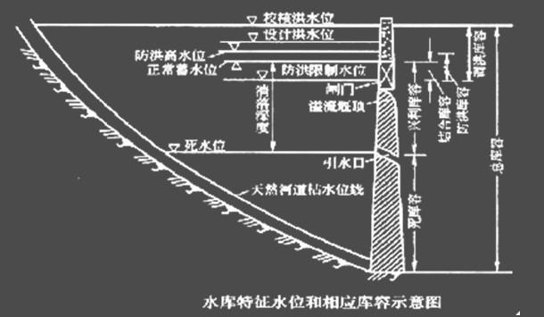 水闸底板结构缝图片