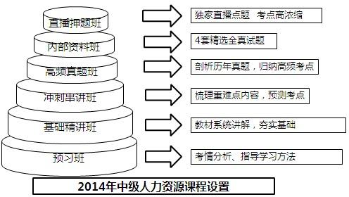 做题原则:谨慎 事业部制组织形式的优点不包括(). a.