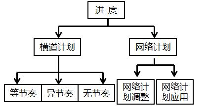 建筑工程施工步骤