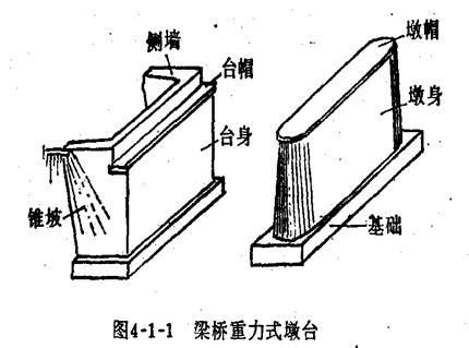 重力式桥台为u型桥台: 桥台的两个侧墙之间填土容易积水,结冰后冻胀.