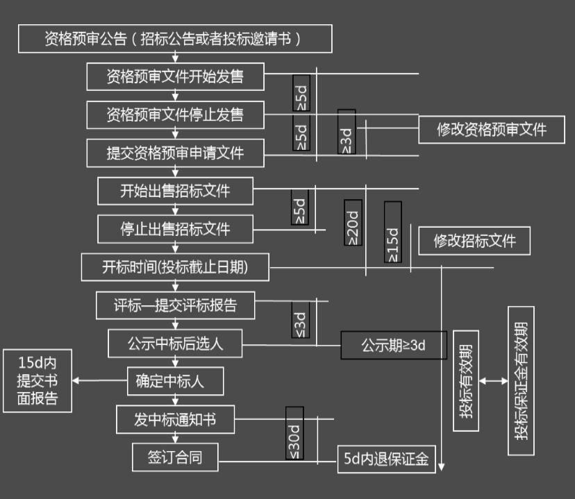 决策树  某承包商经研究决定参与某工程投标