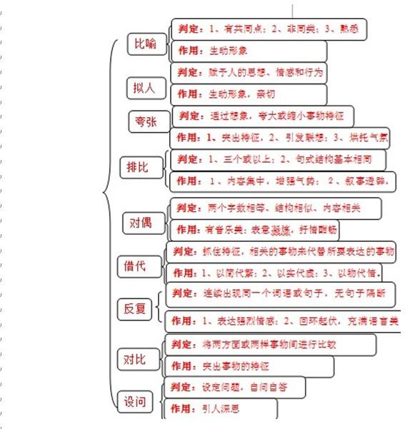 在文章结构上,说明文多以总分结构为主
