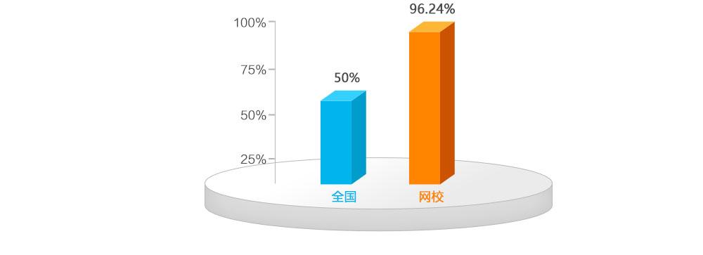 雄鹰网校2014年执业护士辅导通过率高达95.21%